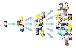 Referral Marketing Software